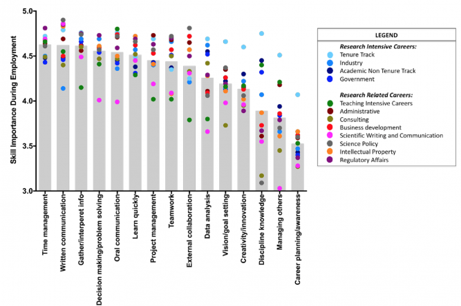 An evidence-based evaluation of transferrable skills and job satisfaction for science PhDs